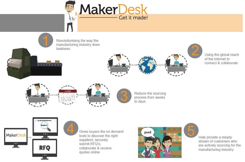 MakerDesk Solutions Logo